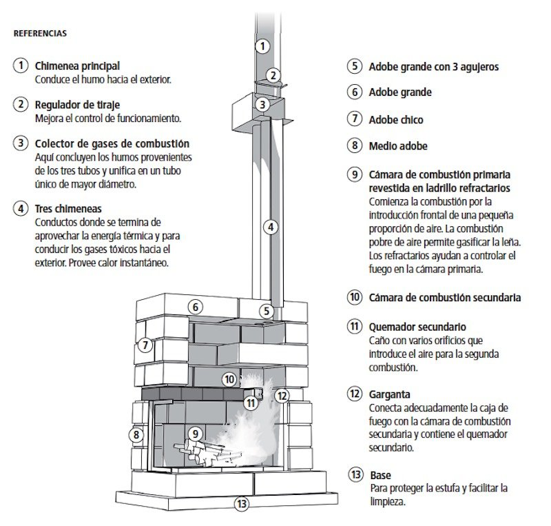 parts of a thermal mass stove