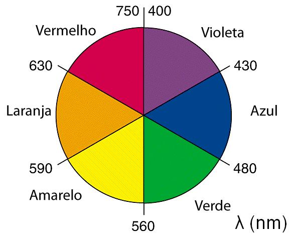 How to make the primary colors brown - What are the primary, secondary and tertiary colors?