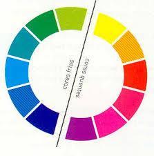 What are the hot colors - What are the hot colors: chromatic circle